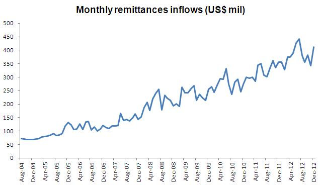 """behavior of remittance inflows and its Against a backdrop of tepid global growth, remittance flows to low and middle income countries (lmics) seem to have entered a """"new normal"""" of slow growth in 2016."""