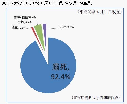 東日本大震災の犠牲者の死因は津波に巻き込まれたことによる「溺死」がほとんど(90.6% 14308人)である
