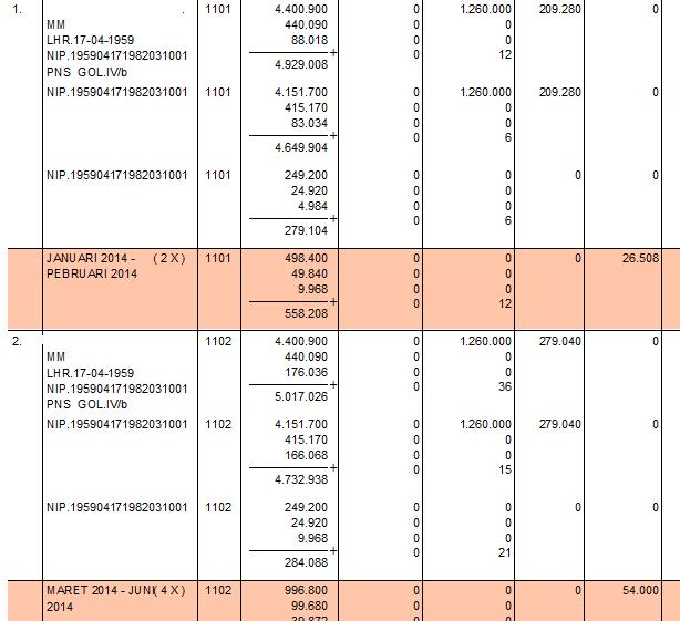 Maka kekurangan gajinya akan bertingkat 2 : Januari – Pebruari anak 1, maret s.d. Juni anak 2 spt cetakah dibawah