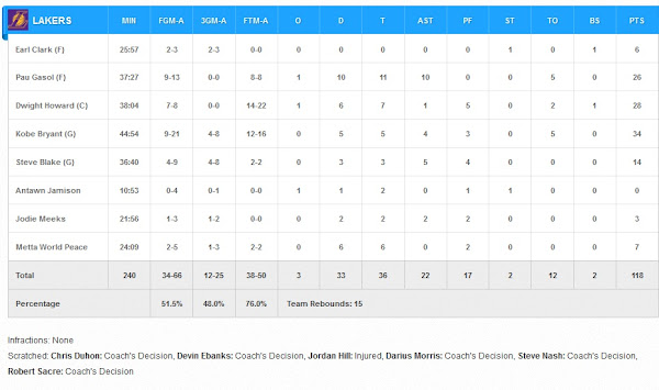 LAL vs GS : Lakers Box Score