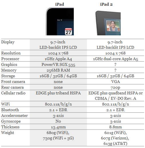 https://lh6.googleusercontent.com/-gZXE3liQ-Uk/TW9lrpTcsTI/AAAAAAAAAgc/rI_6EQhQ77A/s1600/ipad+1+and+iPad+2.png