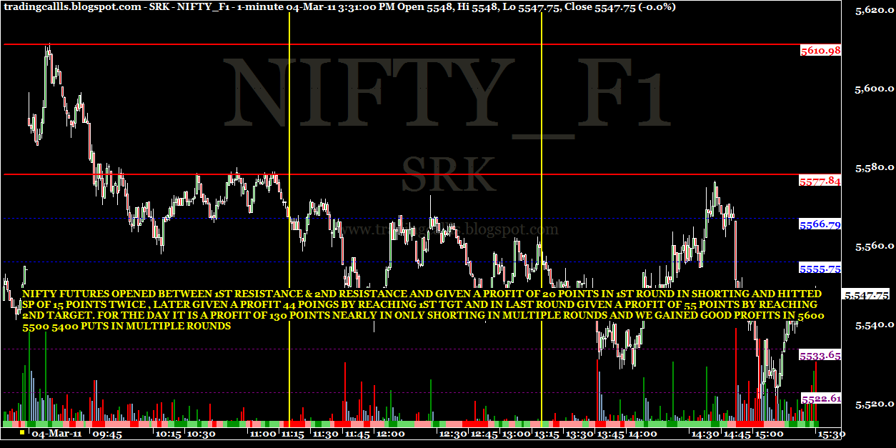 Nifty options trading ideas