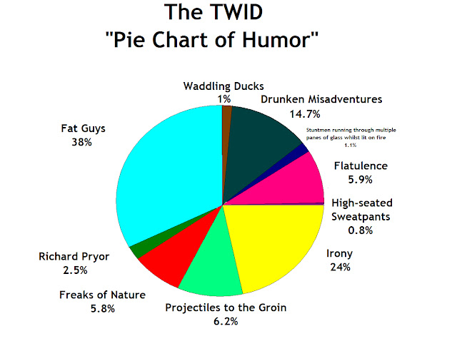 The TWID Pie Chart Of Humor