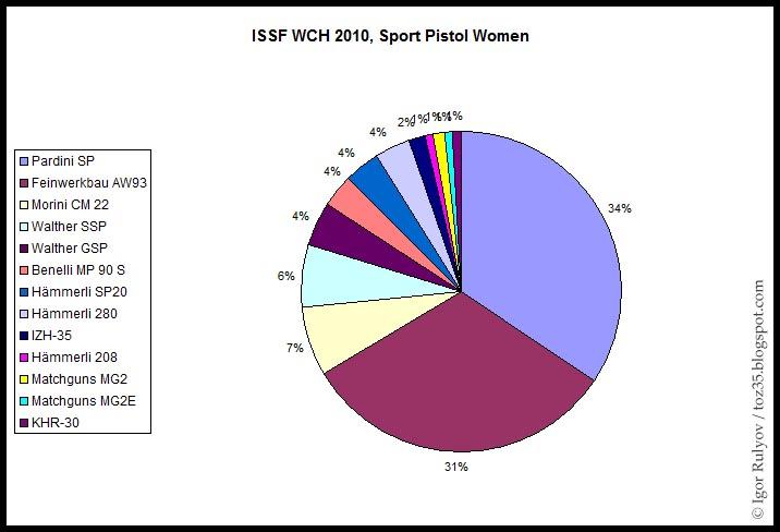 en 22lr : Walther ou Pardini ? ISSF_WCH_2010_SP_Women_Statistics
