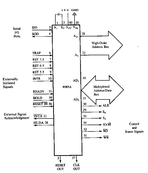 microprocessor and microcontroller  8085 functional