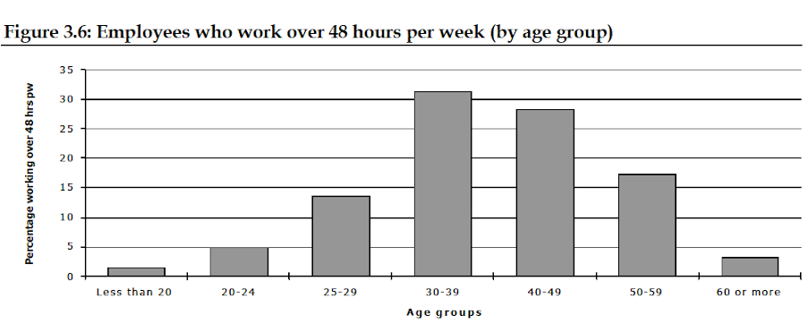 Employees who work more than 48 hours