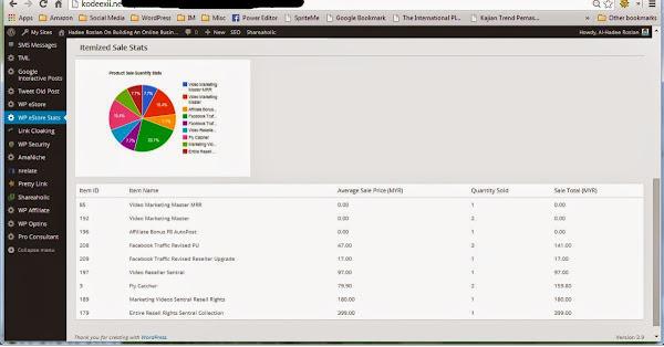 WordPress Shopping Cart Plugin - WPeStore Stats