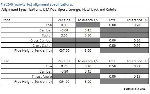 Fiat 500 Wheel Alignment Specs