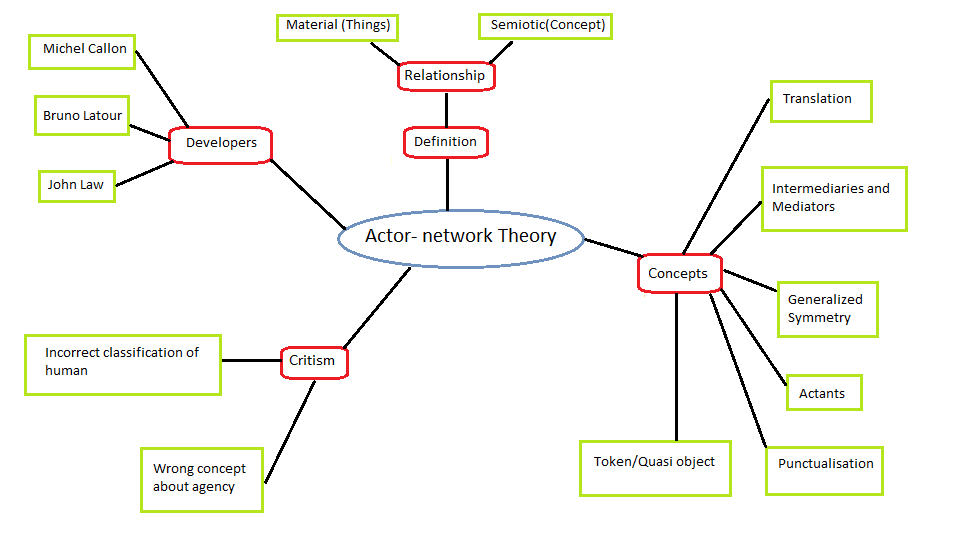 potential of actor network theory for theory Actor-network theory claims that any actor, whether person, object (including computer software, hardware, and technical standards), or organization.