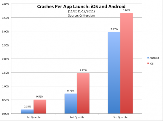 app crashes bar graph1 550x409 iOS vs Android The Battle of the Apps