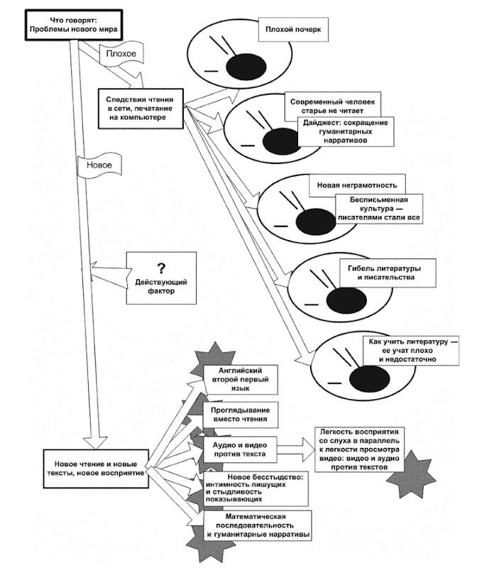 Ветви дерева сюжетов разговоров об образовании