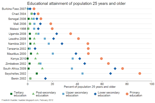 Graph with educational attainment in sub-Saharan Africa