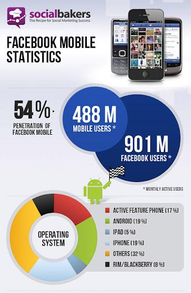 Facebook 488 millones usuarios moviles