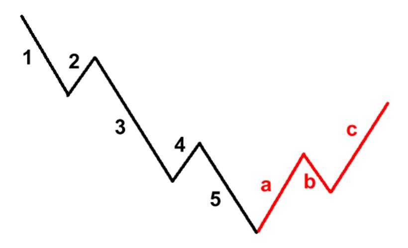 Strategi gelombang elliott forex