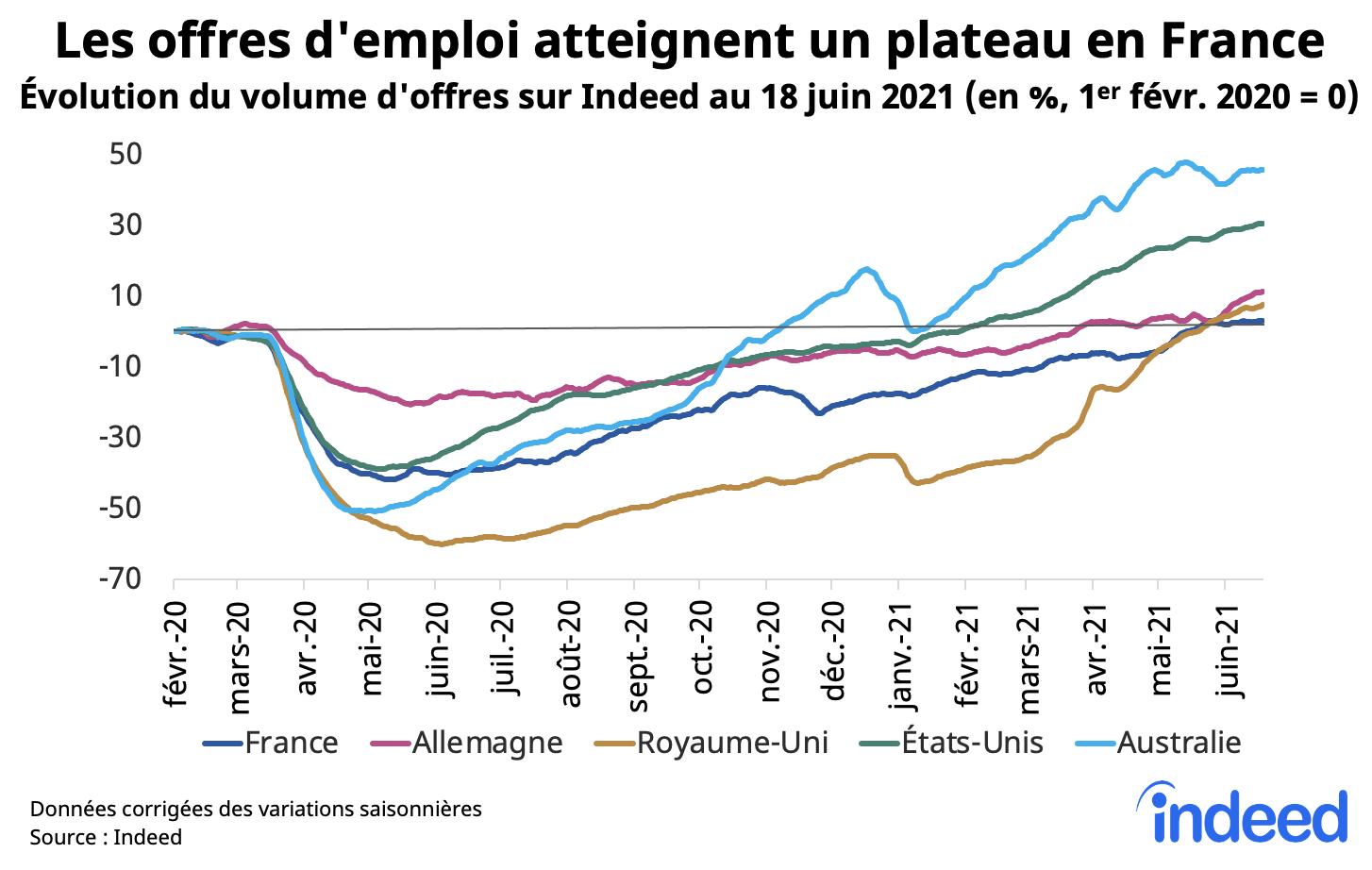 Le graphique en courbes illustre l'évolution du volume d'offres d'emploi en France, en Allemagne, au Royaume-Uni, aux États-Unis et en Australie au 18 juin 2021.