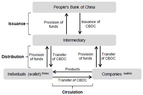 Схема распространения DCEP