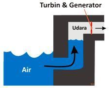 Pemanfaatan Energi Listrik Dari Gelombang Air Laut Meine Notizen
