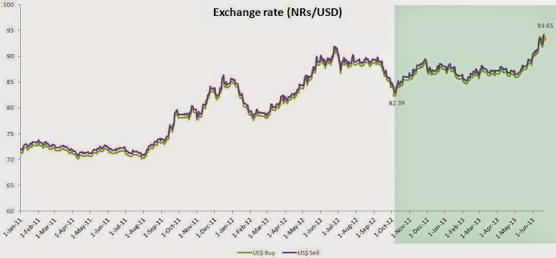 The Figure Shows Daily Nominal Exchange Rate Between Nepali Ru And Us Dollar Which Is Partially Convertible Consistently