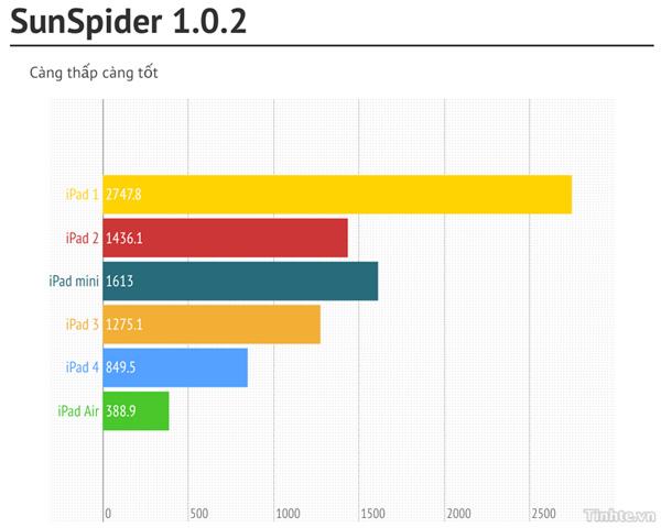 So sánh benchmark của iPad Air với các iPad thế hệ cũ 3