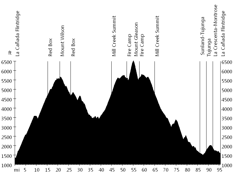 Mount Wilson and Mount Gleason • Route Profile