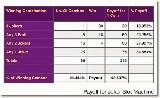3 to 1 odds payouts calculator scientific