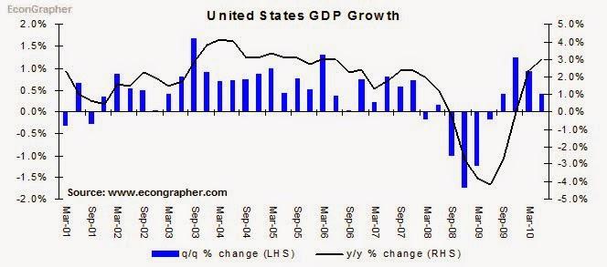 weak economy economic forecast
