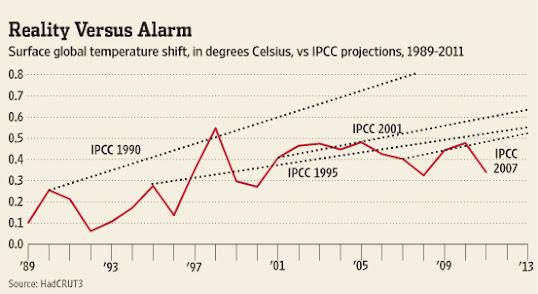 proyecciones_IPCC_vs_temperaturas