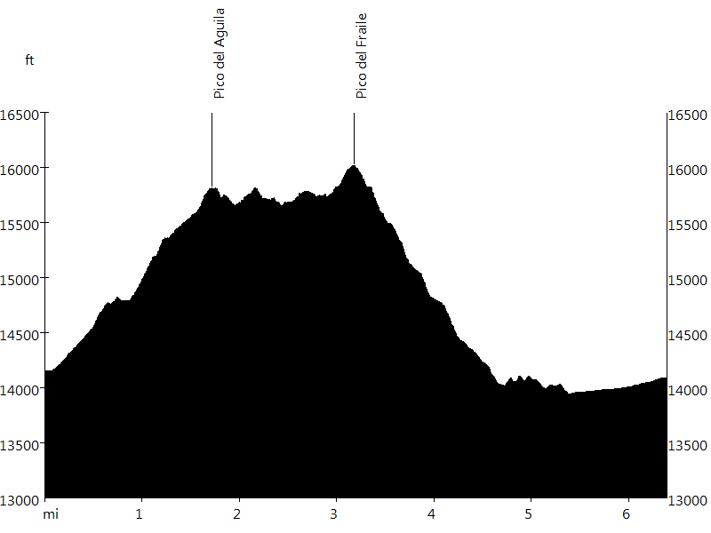 Nevado de Toluca • Route Profile