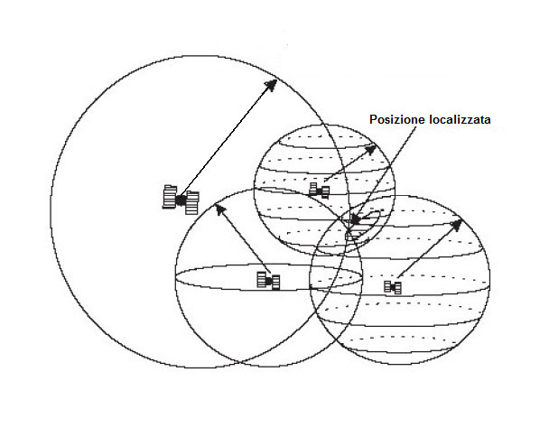 Sistema GPS con 3 satelliti