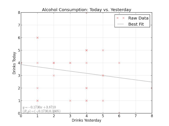 Alcohol Consumption: Today vs. Yesterday