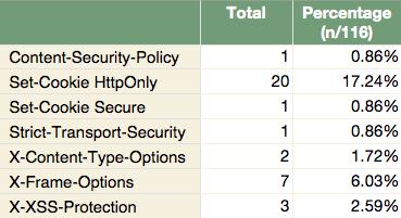 HTTP headers statistic of TIEA