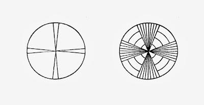 formas o gestalten en la percepción