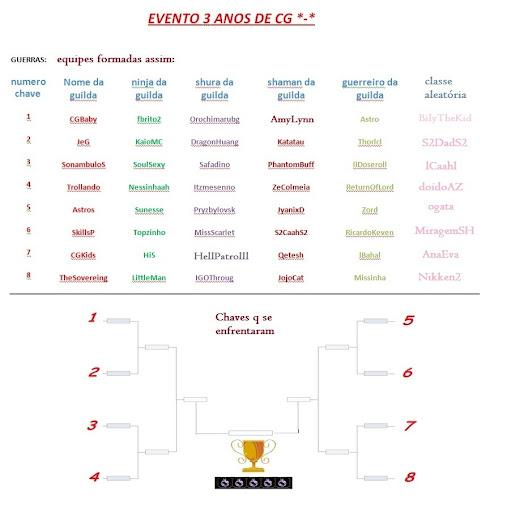 Campeonato CG 3 anos Evento%2525203%252520anos%252520cg%2525201