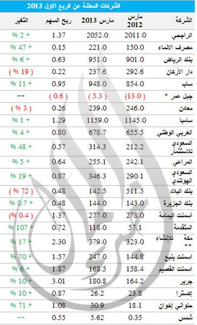 [ تقرير ] البورصة السعودية خلال اسبوع نادي خبراء المال