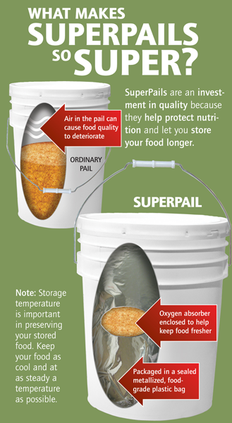 Superpails Infographic