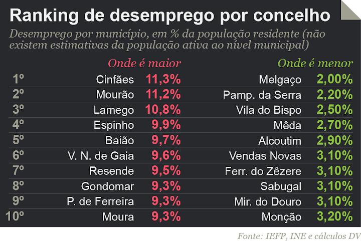 30% dos concelhos têm desemprego acima da média nacional