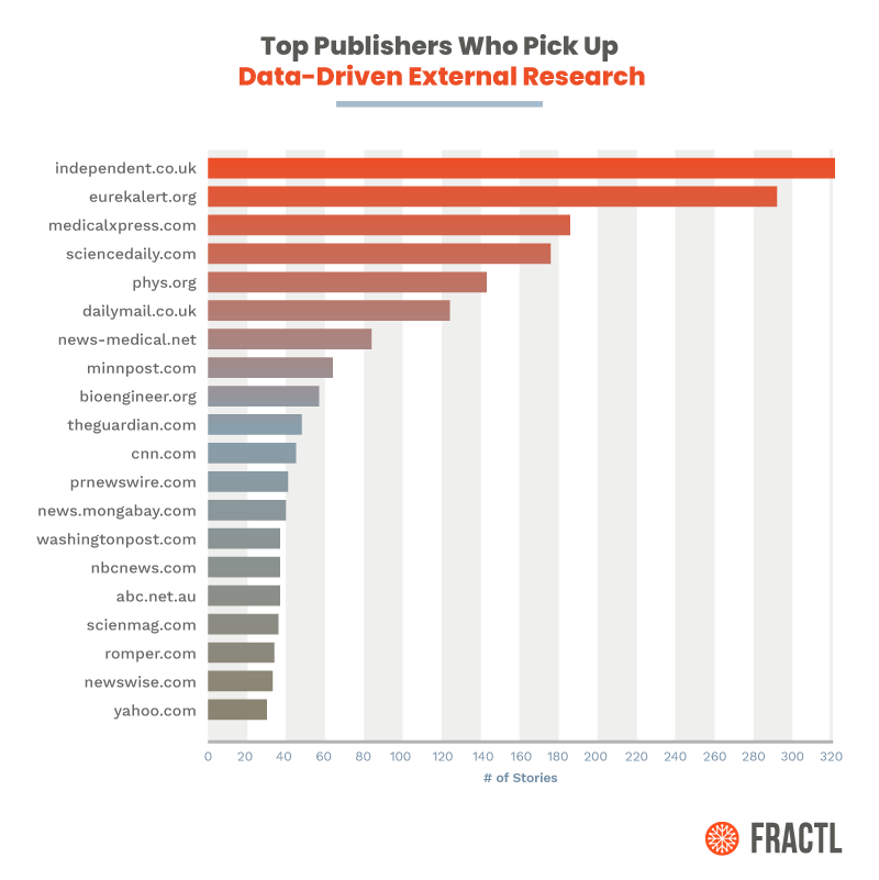 A study by Fractl reports that well-known news sources look to publish trustworthy third-party research. The sites' pitching guidelines state that data-driven conclusions drawn from studies are the most attractive to them.