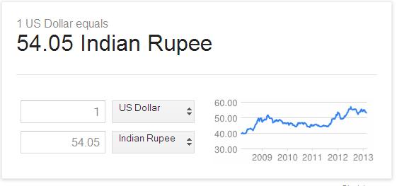 அமெரிக்கா - இந்தியா செலாவணி விகிதம் வரைபடம்