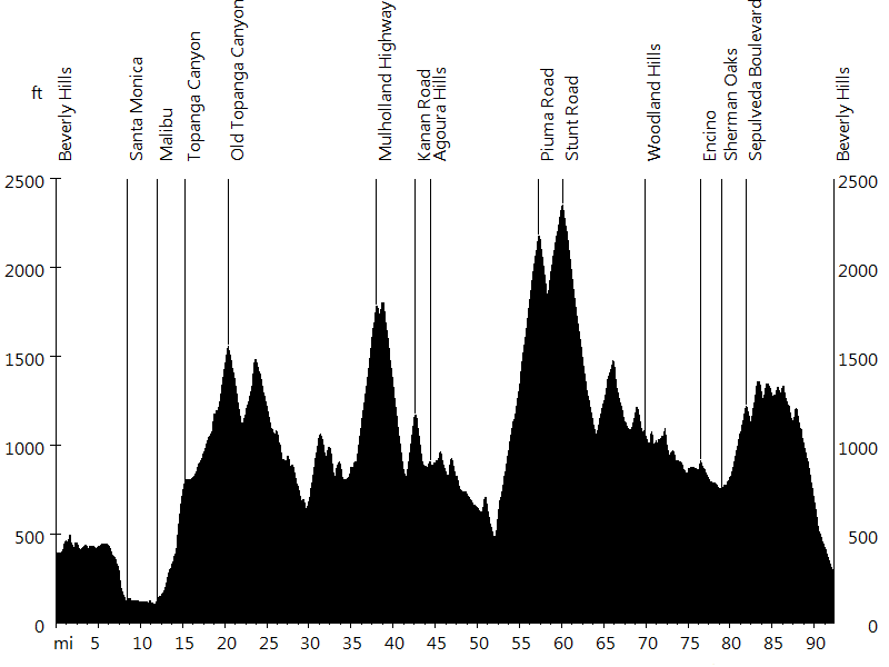 Gran Fondo Beverly Hills • Route Profile