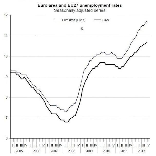 Unemployment in EU 2012