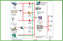 The workings of the Smart Mini-Grid system