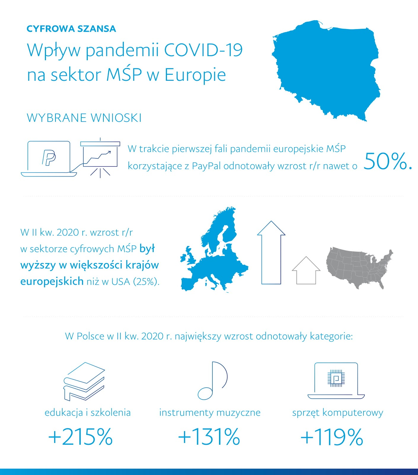 COVID impact PayPal