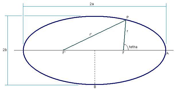 Las órbitas de las estrellas binarias (II)