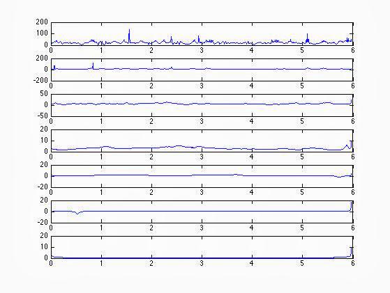 10Hz 各 IMF 利用方法一得到的个瞬时频率时域分布