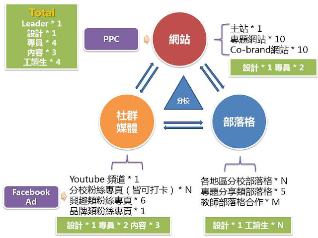五步骤建立你的社会化媒体营销系统(实例分析)