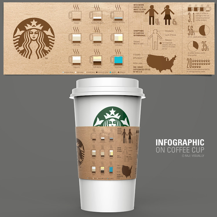 Coffee, Infographic by Raj Kamal