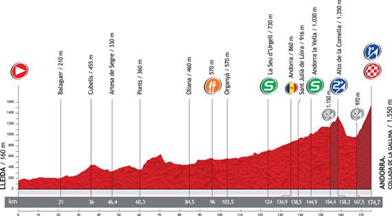La Vuelta 2012. Etapa 8. Lleida – Andorra. Collada de la Gallina. @ Unipublic
