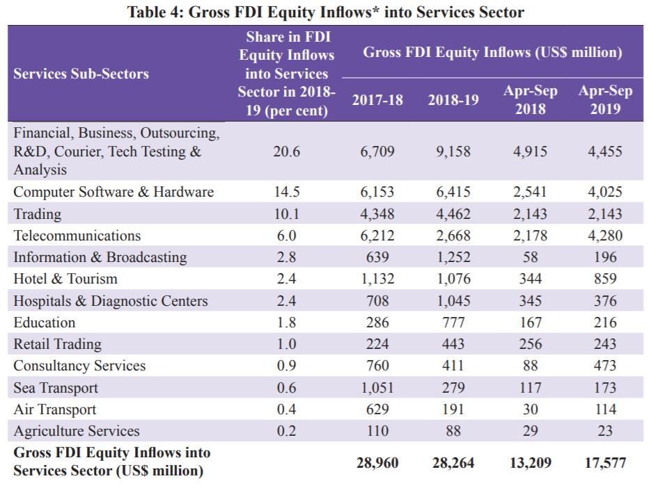 C:\\Users\\CIA\\Desktop\\FDI into services sector.jpg