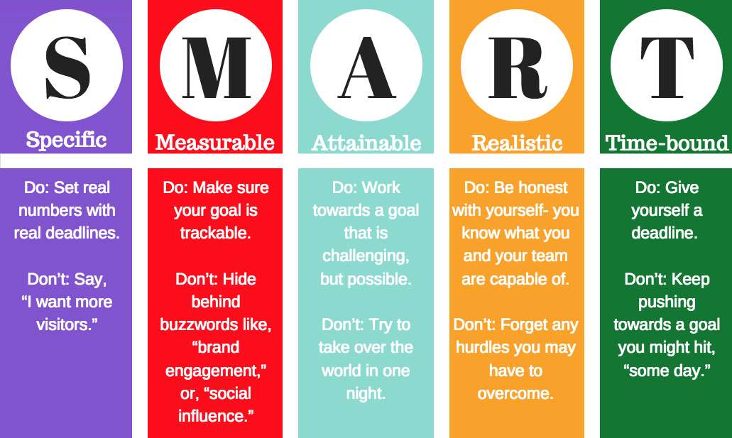 Hydrate Marketing's SMART goals graphic