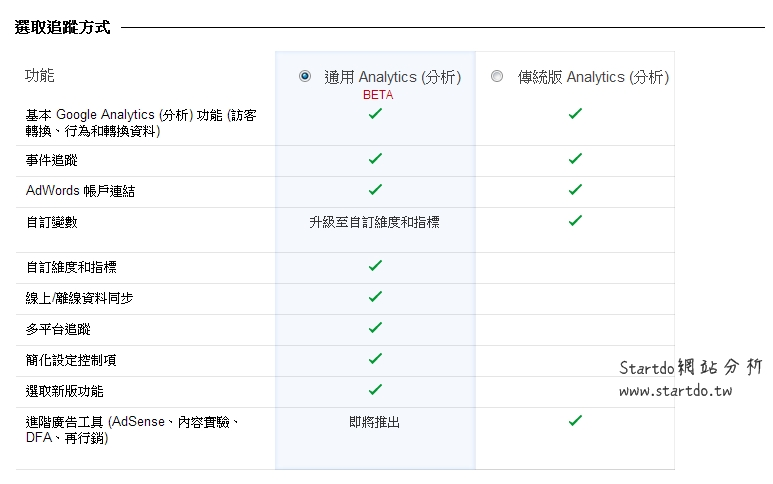 google analytics-通用Analytics (分析)